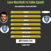 Luca Mazzitelli vs Fabio Eguelfi h2h player stats
