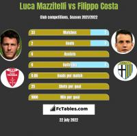 Luca Mazzitelli vs Filippo Costa h2h player stats