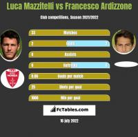 Luca Mazzitelli vs Francesco Ardizzone h2h player stats