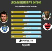 Luca Mazzitelli vs Gerson h2h player stats