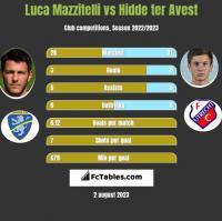 Luca Mazzitelli vs Hidde ter Avest h2h player stats