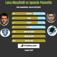 Luca Mazzitelli vs Ignacio Pussetto h2h player stats