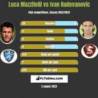 Luca Mazzitelli vs Ivan Radovanovic h2h player stats