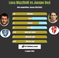 Luca Mazzitelli vs Jacopo Dezi h2h player stats