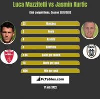 Luca Mazzitelli vs Jasmin Kurtic h2h player stats