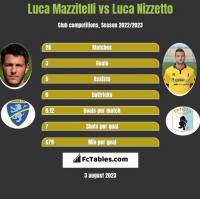 Luca Mazzitelli vs Luca Nizzetto h2h player stats
