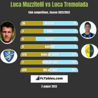 Luca Mazzitelli vs Luca Tremolada h2h player stats