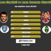 Luca Mazzitelli vs Lucas Cossenzo Chiaretti h2h player stats