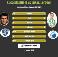 Luca Mazzitelli vs Lukas Lerager h2h player stats