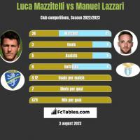 Luca Mazzitelli vs Manuel Lazzari h2h player stats