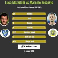 Luca Mazzitelli vs Marcelo Brozovic h2h player stats