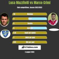 Luca Mazzitelli vs Marco Crimi h2h player stats