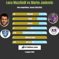 Luca Mazzitelli vs Marko Jankovic h2h player stats