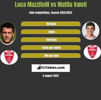 Luca Mazzitelli vs Mattia Valoti h2h player stats