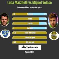 Luca Mazzitelli vs Miguel Veloso h2h player stats