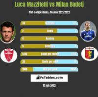 Luca Mazzitelli vs Milan Badelj h2h player stats