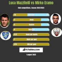 Luca Mazzitelli vs Mirko Eramo h2h player stats