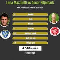 Luca Mazzitelli vs Oscar Hiljemark h2h player stats