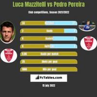 Luca Mazzitelli vs Pedro Pereira h2h player stats