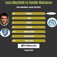 Luca Mazzitelli vs Davide Mazzocco h2h player stats