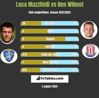 Luca Mazzitelli vs Ben Wilmot h2h player stats