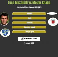 Luca Mazzitelli vs Moutir Chaija h2h player stats