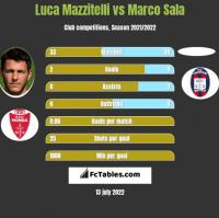 Luca Mazzitelli vs Marco Sala h2h player stats