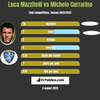 Luca Mazzitelli vs Michele Currarino h2h player stats