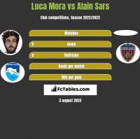 Luca Mora vs Alain Sars h2h player stats