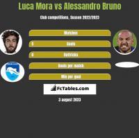 Luca Mora vs Alessandro Bruno h2h player stats