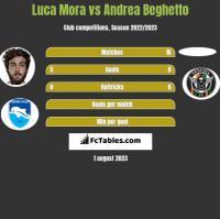 Luca Mora vs Andrea Beghetto h2h player stats