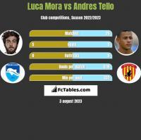 Luca Mora vs Andres Tello h2h player stats