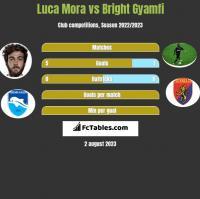 Luca Mora vs Bright Gyamfi h2h player stats