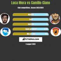 Luca Mora vs Camillo Ciano h2h player stats