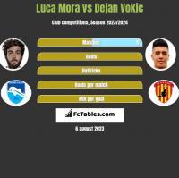 Luca Mora vs Dejan Vokic h2h player stats