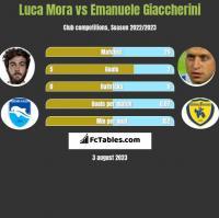 Luca Mora vs Emanuele Giaccherini h2h player stats