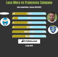 Luca Mora vs Francesco Zampano h2h player stats