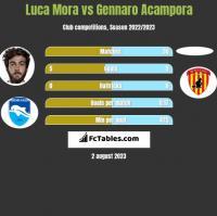 Luca Mora vs Gennaro Acampora h2h player stats