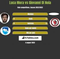 Luca Mora vs Giovanni Di Noia h2h player stats