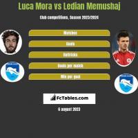 Luca Mora vs Ledian Memushaj h2h player stats