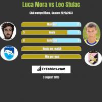 Luca Mora vs Leo Stulac h2h player stats