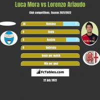 Luca Mora vs Lorenzo Ariaudo h2h player stats