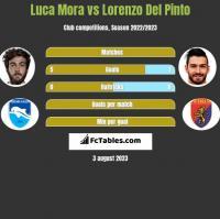 Luca Mora vs Lorenzo Del Pinto h2h player stats
