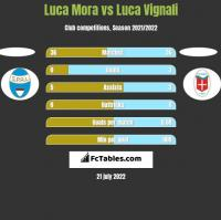 Luca Mora vs Luca Vignali h2h player stats