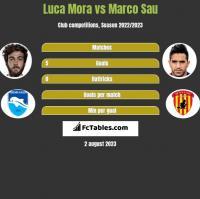 Luca Mora vs Marco Sau h2h player stats
