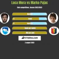 Luca Mora vs Marko Pajac h2h player stats