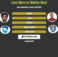 Luca Mora vs Matteo Ricci h2h player stats