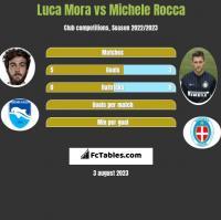 Luca Mora vs Michele Rocca h2h player stats