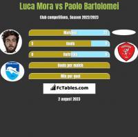 Luca Mora vs Paolo Bartolomei h2h player stats