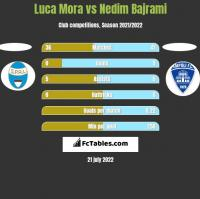 Luca Mora vs Nedim Bajrami h2h player stats